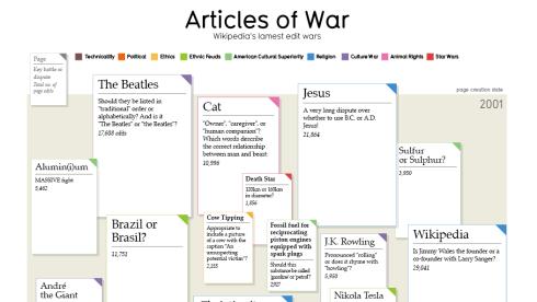 Wikipedia Edit Wars