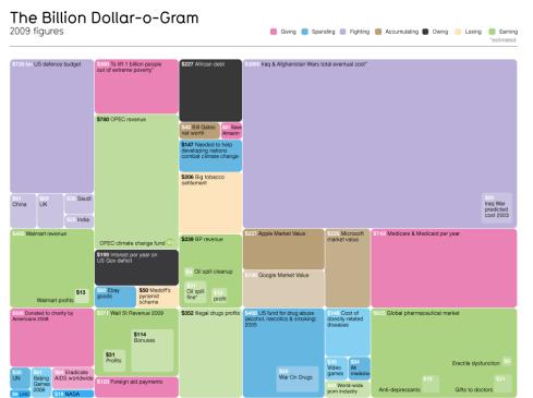 The Billion Dollar-O-Gram